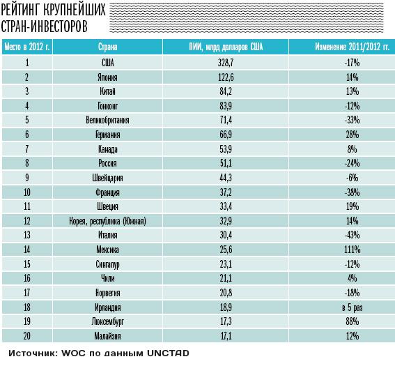 Россия не вошла в список крупнейших экономик мира